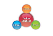 Web Solutions india